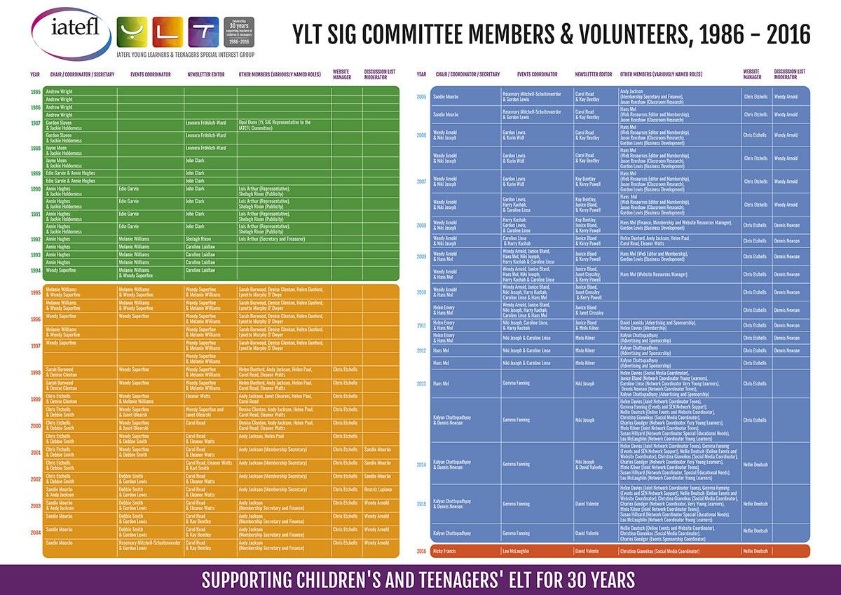 SIG committee members and volunteers in this Pearl Jubilee commemorative poster